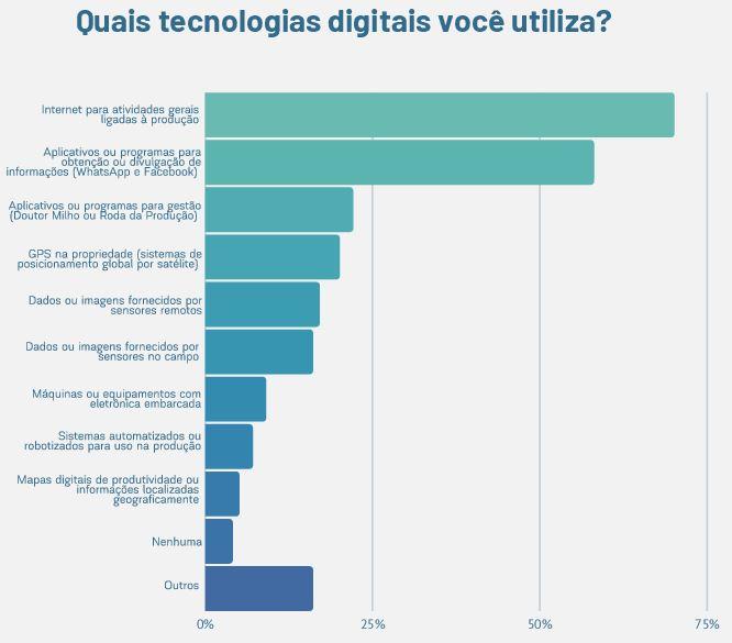 Agricultura Digital no Brasil: tendências, desafios e oportunidades