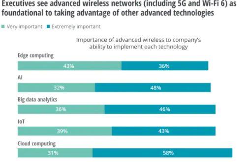 Importância das novas tecnologias Deloitte