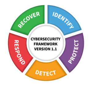 framework 01 - A Framework for Your Incident Response Plan: 5 Steps for Implementing A Cybersecurity Strategy