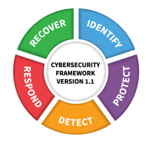 framework 01 300x281 - A Framework for Your Incident Response Plan: 5 Steps for Implementing A Cybersecurity Strategy