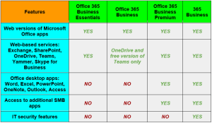 V2Systems Blog pic1 5 - Office 365 License Options Can Be Confusing. We're Here to Help.