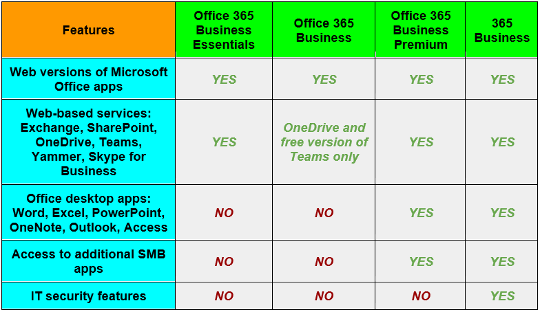 Office 365 License Options Can Be Confusing. We're Here to Help.