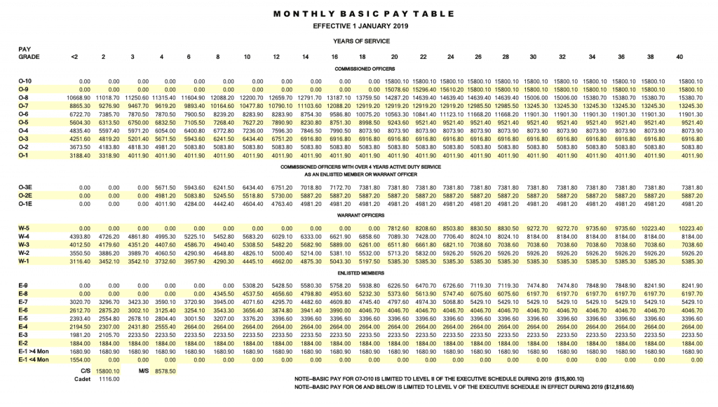 Navy Officer Pay Chart Otvod