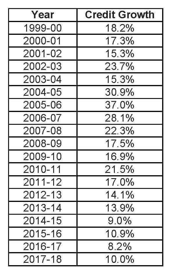 india gdp credit growth chart years
