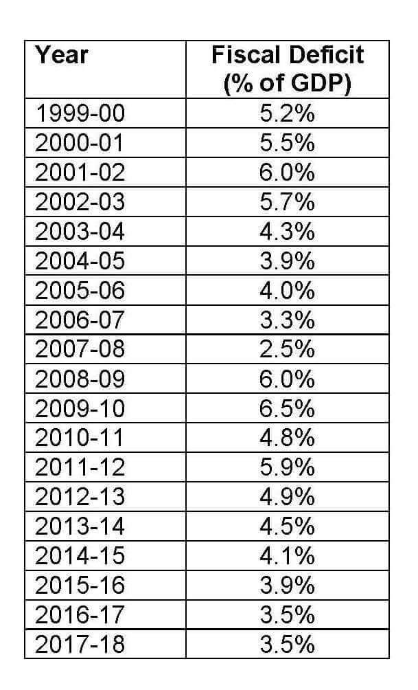 india fiscal deficit chart years