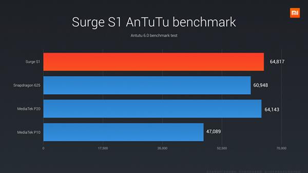 Rendimiento del procesador Surge S1 del Xiaomi Mi5C con Benchmarks