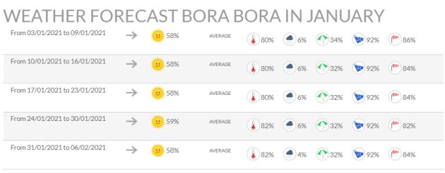 WEATHER-FORECAST-BORA-BORA-IN-JANUARY