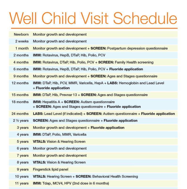Well Child Visit Schedule