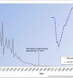 75 drop in pertussis deaths before dpt licensed in 1949 [ 1740 x 1104 Pixel ]