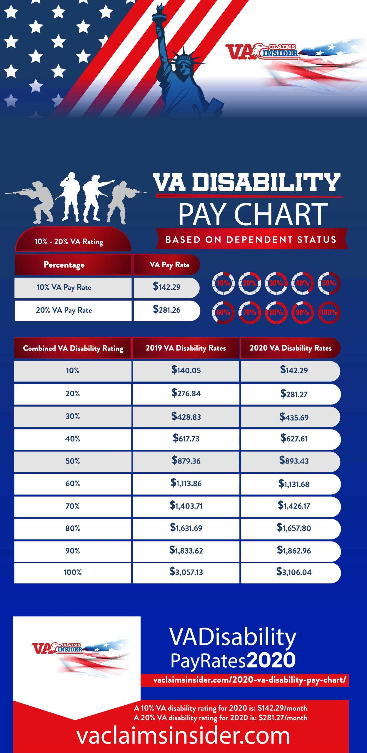 Va Disability Pay Chart Va Claims Insider