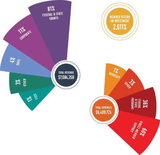 This graphic displays organizations funding sources and distribution. our member return on investment is 2,611%