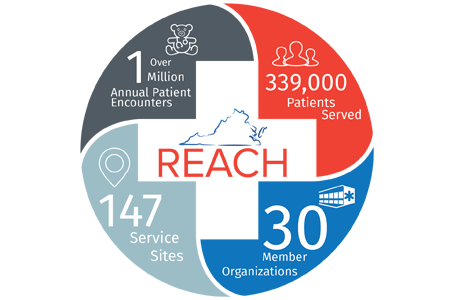 infographic of our reach, over 1 million patient encounters, 147 service sites, 30 health center organizations, 339,000 patients served