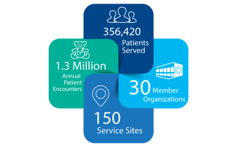 infographic of our reach, over 1 million patient encounters, 150 service sites, 30 health center organizations, 356,420 patients served