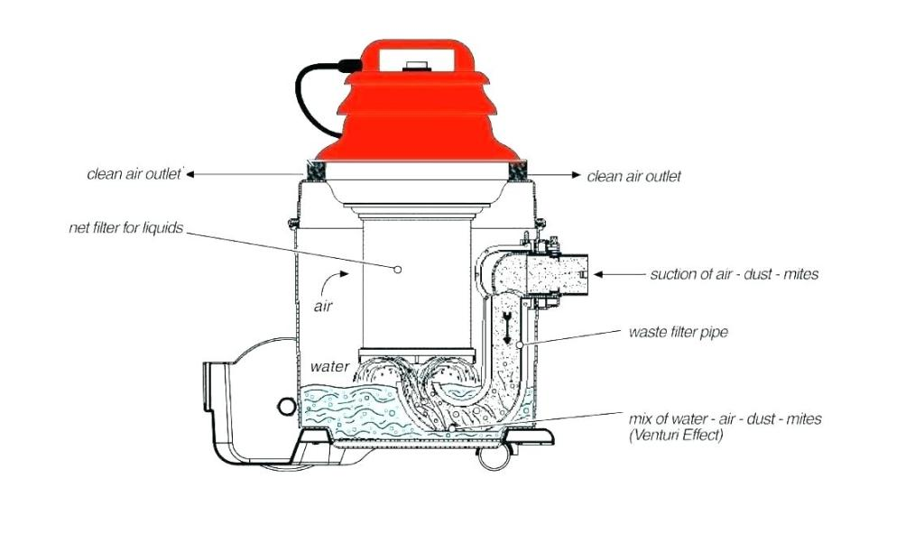 water filtration vacuum cleaner filter cleaners