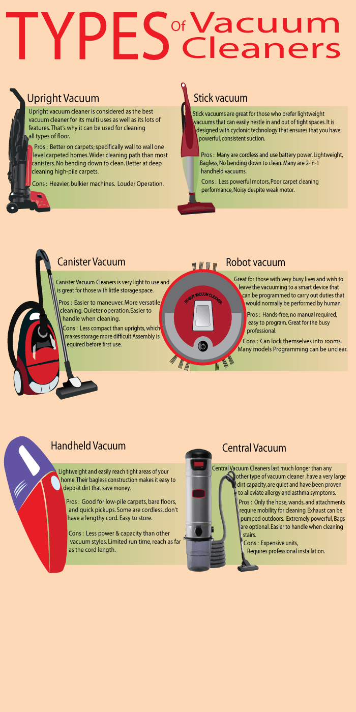 Types Of Vacuum Cleaners Vacuum Hunt