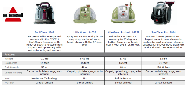 bissell-little-green-comparison-chart
