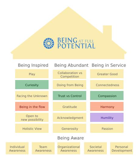 House Framework  - Human Potential Assessment