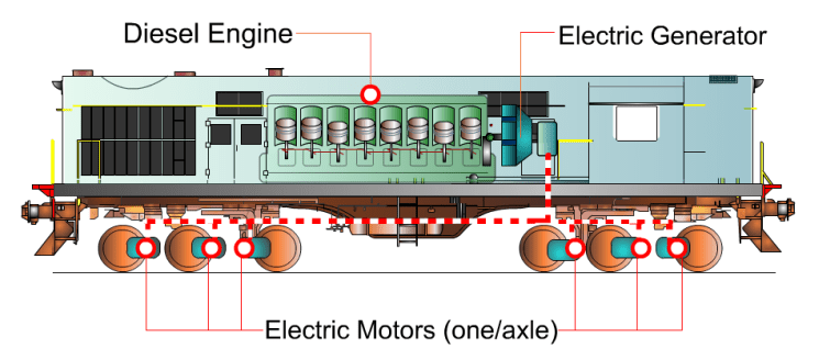 and electric fire pump control panel wiring diagram the diesel locomotive story working 24 coaches locomotives are basically giant self propelled electricity generators