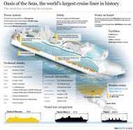 The world´s largest cruise liner in history