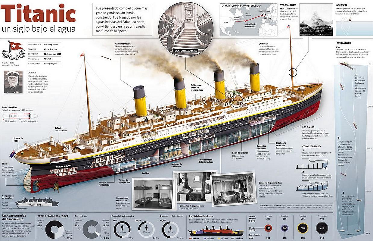 the titanic parts diagram daisy powerline colección de infografías del rms va barcos