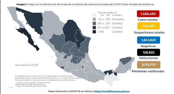 México alcanza 1 millón 466 mil 490 personas contagiadas por Covid-19