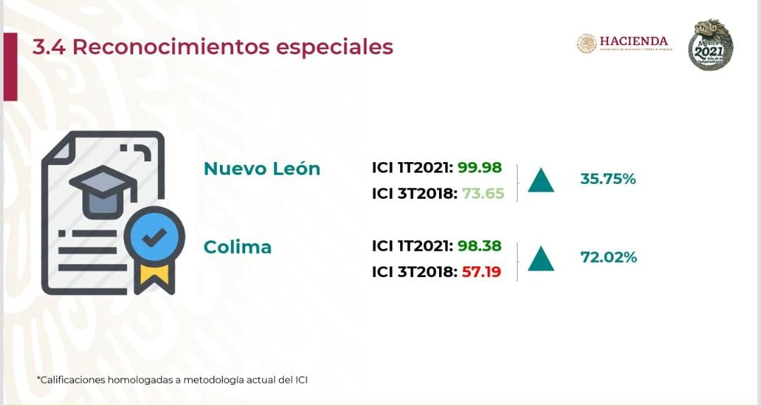 Hacienda reconoce al Gobierno del Estado por transparentar ejercicio de los recursos