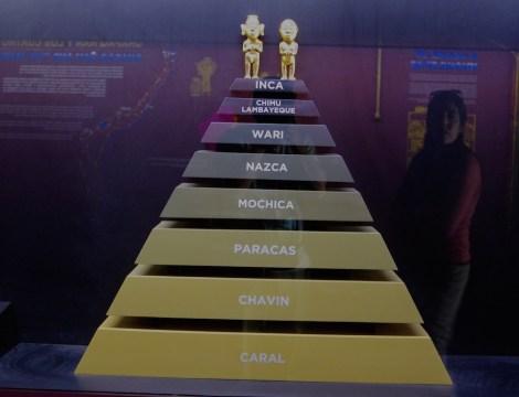 Esquematización de las principales civilizaciones de Perú en el Museo Inkaryi