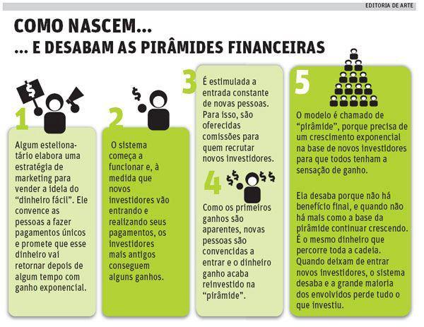 Como-Nascem-e-acabam-as-Pirâmides-Financeiras-2013
