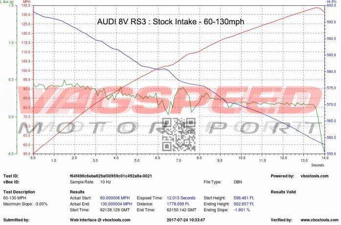 Audi RS3 8V gen1 – Sistema de admisión de carbono Eventuri inlet de metal