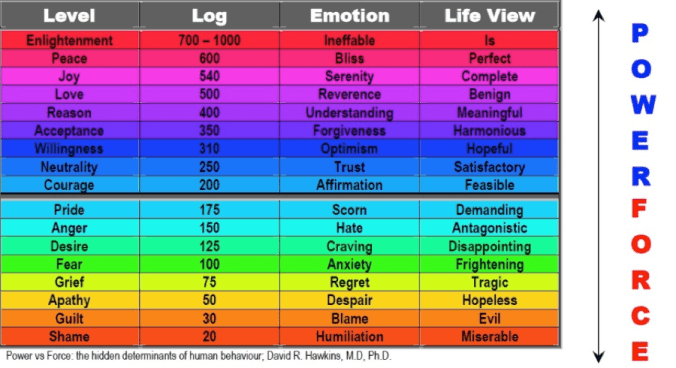 Power vs Force emotions ranking from David Hawkins