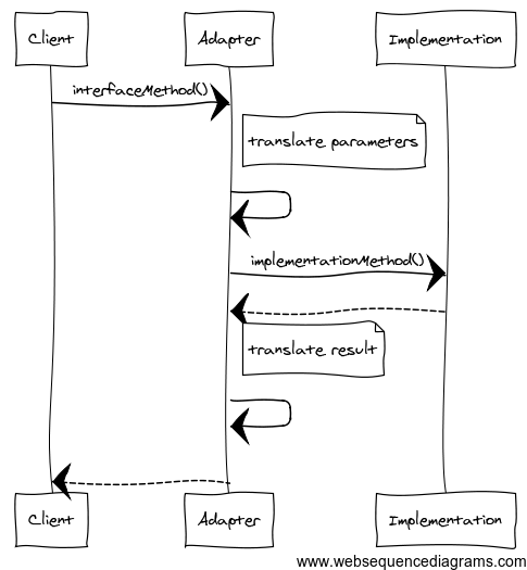 adapter.sequence.diagram