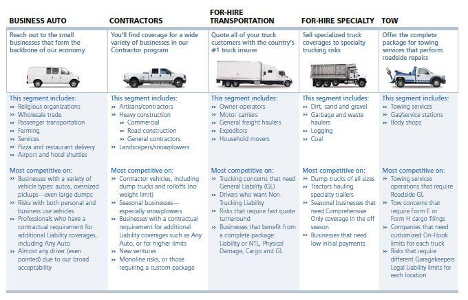 Virginia Commercial Auto Insurance Plans Virginia Insurance