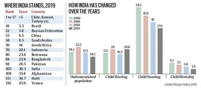 The latest Global Hunger Index (GHI) has ranked India a lowly 102 among the  117 countries it has mapped.