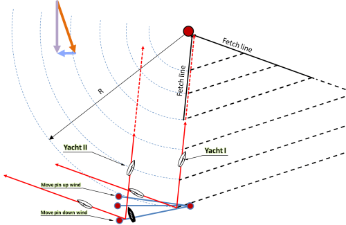 small resolution of figure the location of the starting line and yacht courses
