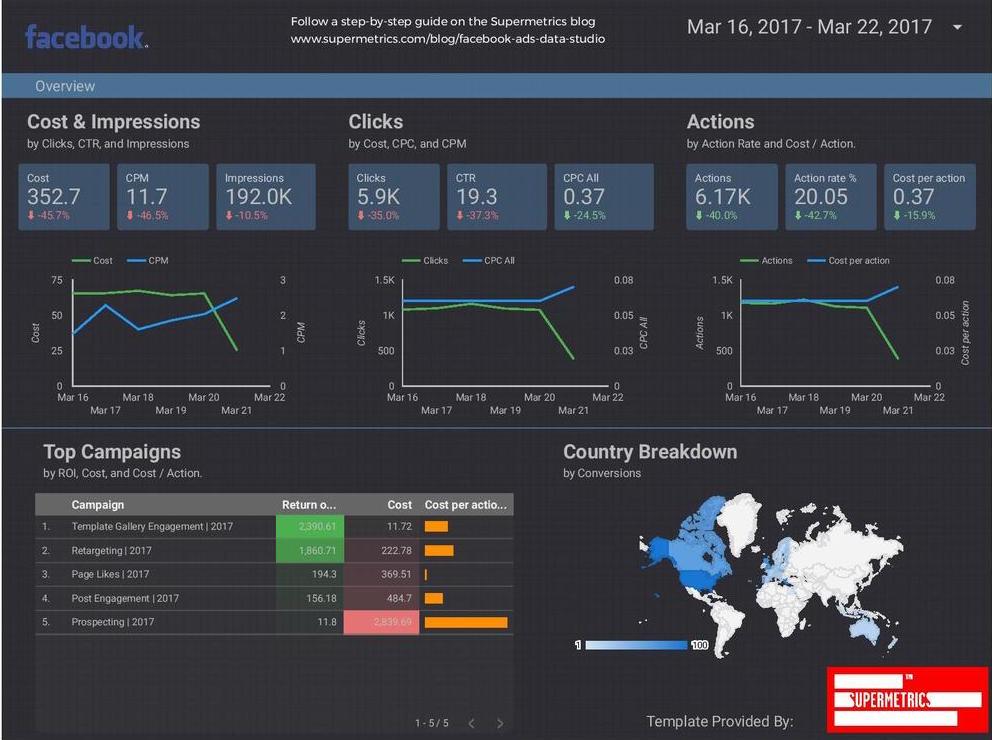 supermetrics report facebook