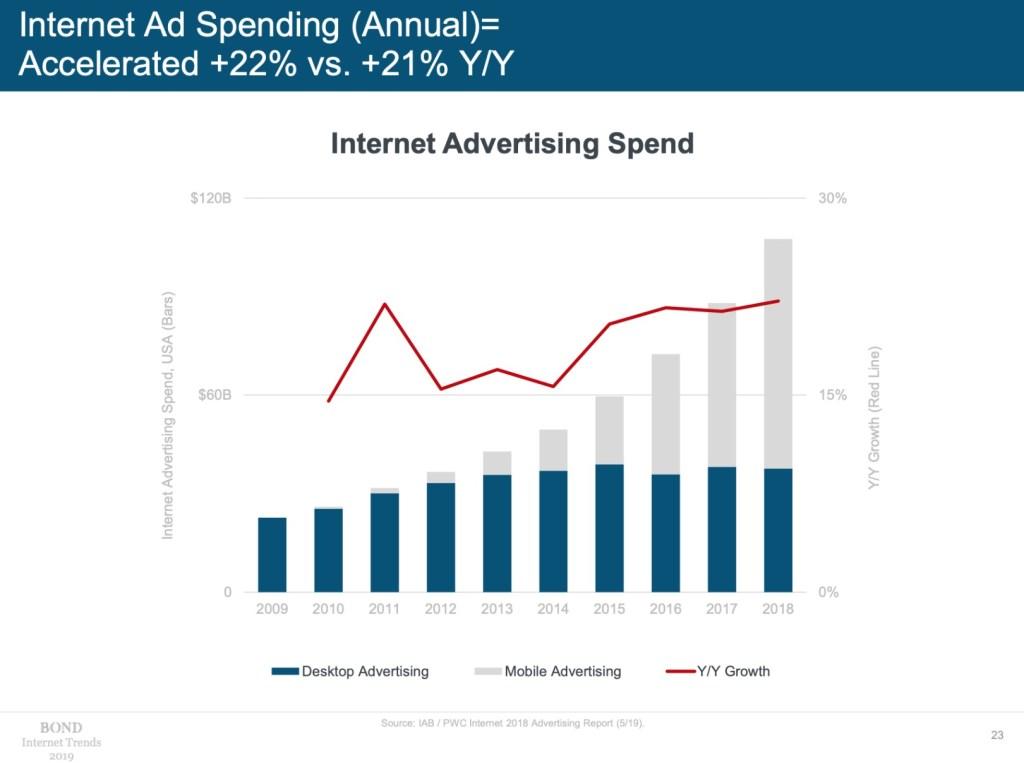 internet ad spending 2019