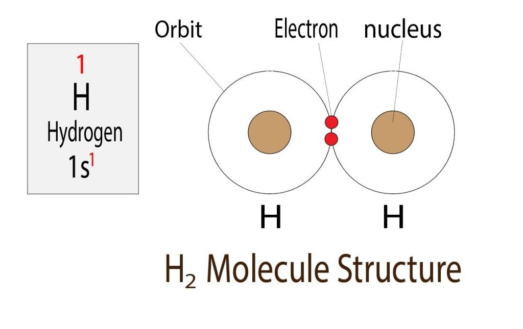 H2 molecule