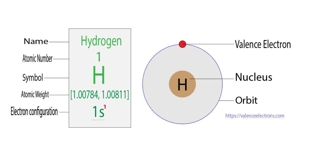 valence electrons of hydrogen