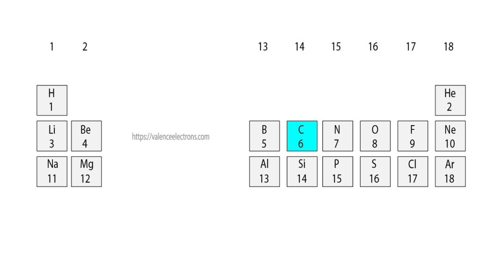 Position of carbon in the periodic table
