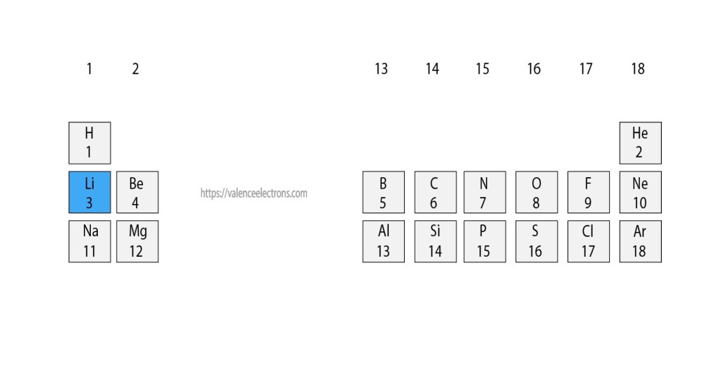 position of lithium in the periodic table