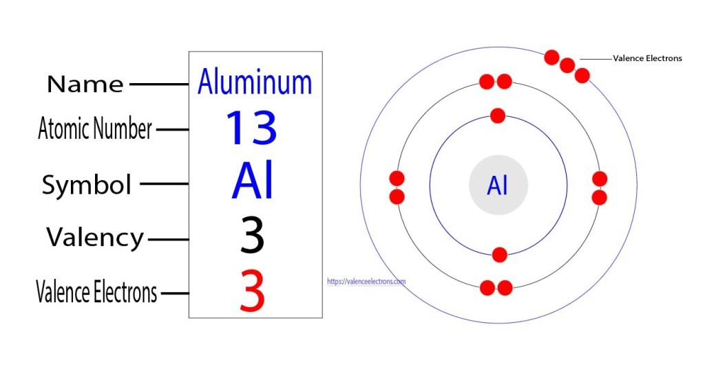 Valency and valence electrons of aluminum(Al)