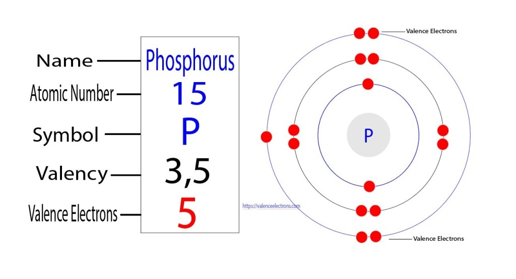 Valency and valence electrons of phosphorus(P)