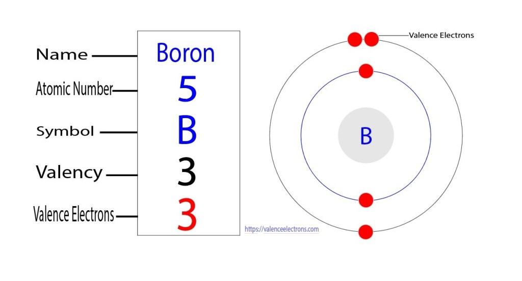 valency of boron