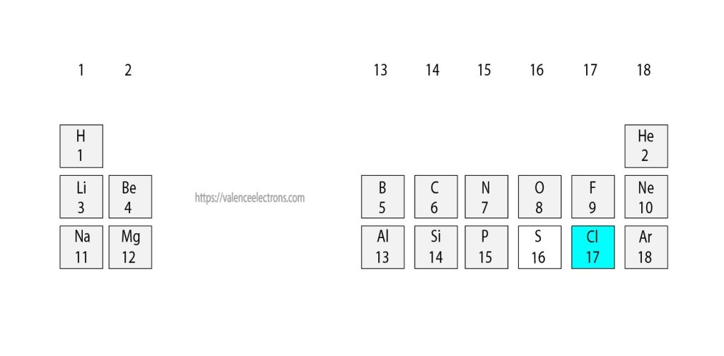 Position of chlorine(Cl) in the periodic table