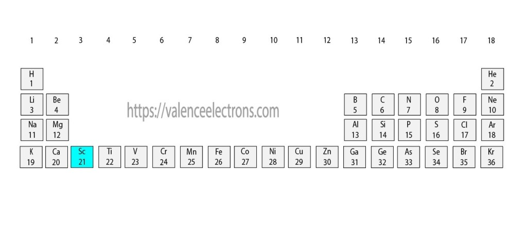 Position of scandium(Sc) in the periodic table