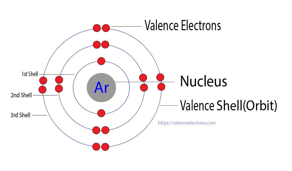 valence electrons of argon