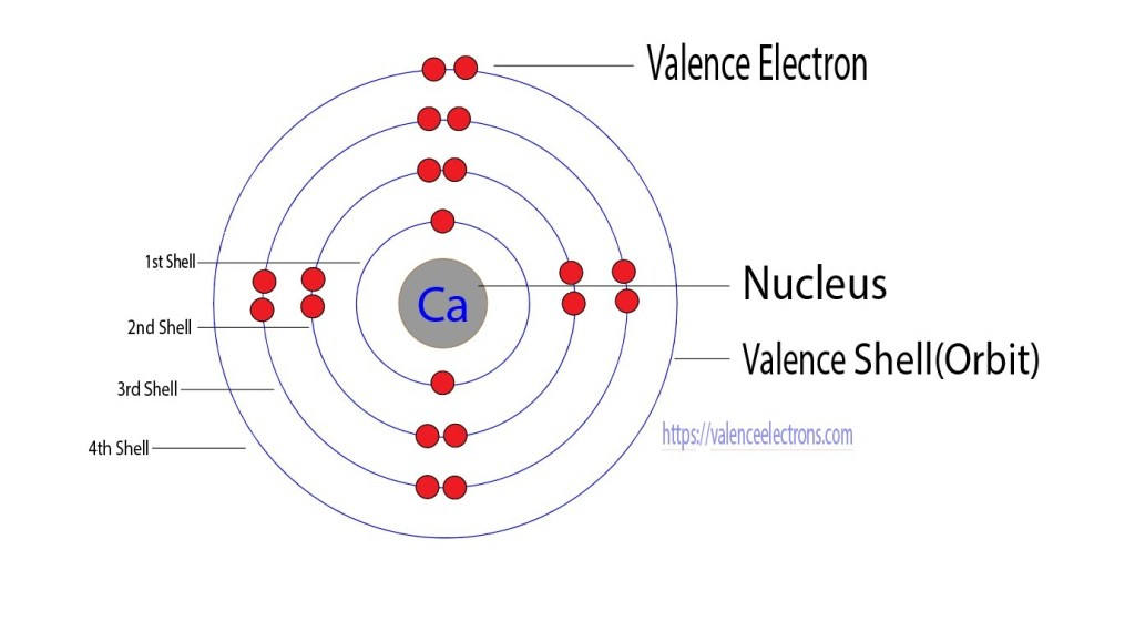 Valence electrons of calcium
