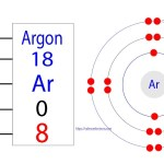 How many valence electrons does argon have