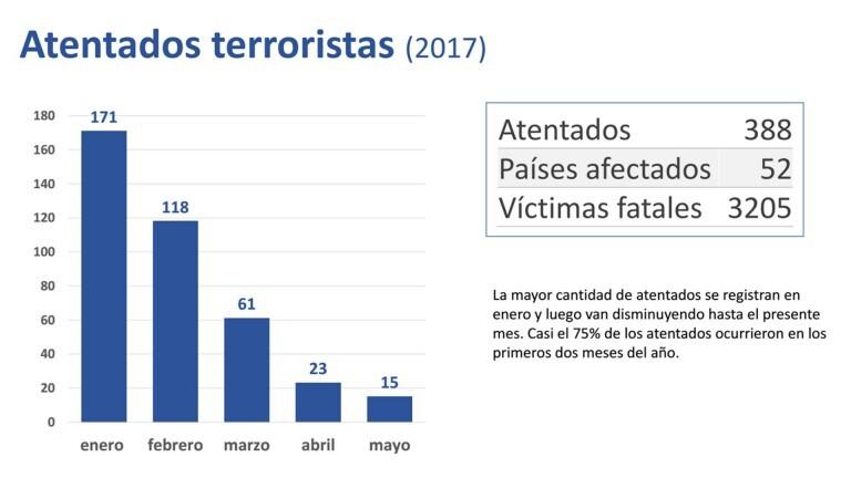 graficos-atentados-terroristas-2017-4-768x432
