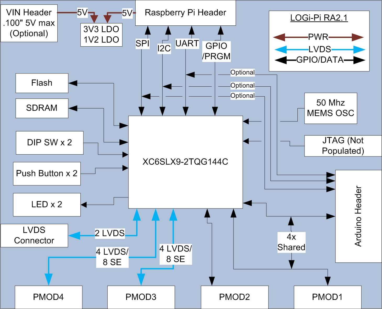 hight resolution of top level block diagram